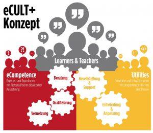 eCULT_Konzept